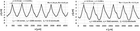 Surface Roughness Analysis Of Hardened Steel After High