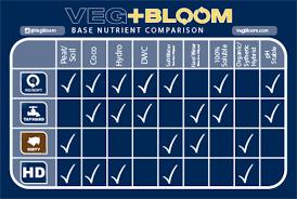Veg Bloom Feed Chart Veg Bloom Hd Nutrient Starter Kit No Stackswell