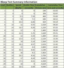 Army Pt Score Chart Males Female Sit Ups Army Apft Score