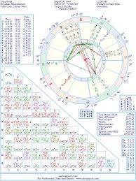 Dana Gould Natal Birth Chart From The Astrolreport A List