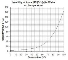 Soluble Or Insoluble In Water Chart Can Anyone Send Me A Solubility Chart For Aluminum Potassium