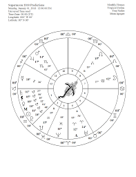 Dr turi m d u s astrology horoscopes hypnotherapy psychotherapy and astropsychology page 2