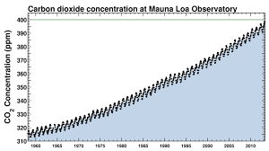 Climate Hits 400ppm Of Co2 For First Time In 3 Million Years