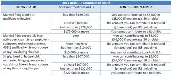 2018 Retirement Plan Contribution Limits Chart 2018 Vs 2017 Roth Ira Contribution And Income Limits Plus
