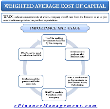 Business Net Worth Calculator Importance And Use Of Weighted Average Cost Of Capital Wacc