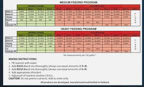 Cultured Solutions Feeding Chart 28 Prototypical Advanced Nutrients Grow Schedule