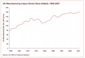 Manufacturing Output Relative Decline In Uk Manufacturing Economics Help