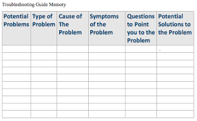Computer Troubleshooting Chart Solved Fill In The Trouble Shooting Chart Below For Poten