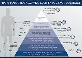 Vibrational Frequency Chart How To Raise Or Lower Your Frequency