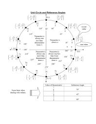 42 Printable Unit Circle Charts Diagrams Sin Cos Tan