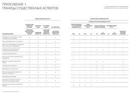 Отчетность в области устойчивого развития Практика составления  Фрагмент социально экологического отчета АК АЛРОСА ОАО за 2014 г