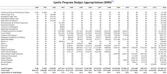 apollo program cost worth retrying space exploration nasa official budget appropriations apollo program