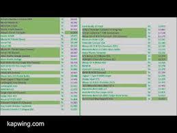 Csr2 Tuning Chart Csr 2 Updated Times 1 19 1