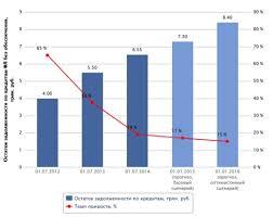 диплом Потребительское кредитование и перспективы его развития на  Остаток задолженности и темп приростка