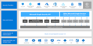 Connect To The Intelligent Security Graph Using A New Api