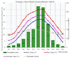 China Weather Chart Climate Graph For Chengdu China