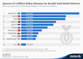 Million Day Chart Crf Blog Blog Archive Chart Of The Day Bonus Per Gold