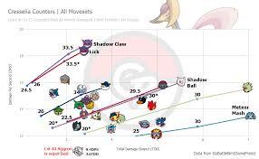 Cresselia And The Meta Pokemon Go Wiki Gamepress