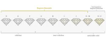 Color Chart For Diamond Know More About Diamond Colour Chart Empress Diamonds