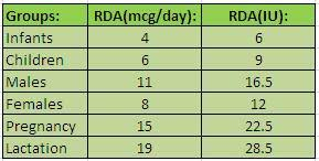 Rda Chart For Vitamins Acne Pimple Treatment Home Remedies Cure Acne Acne