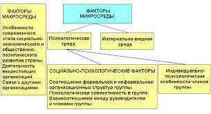 НОУ ИНТУИТ Лекция Групповая динамика и групповая эффективность Схема 9 1 Факторы влияющие на социально психологический климат группы