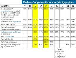 Senior Partners Group Medicare Supplement Insurance