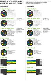 way rv trailer plug wiring diagram annavernon 7 way rv wiring diagram nilza net