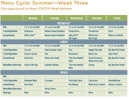 Cacfp Meal Pattern Classy CACFP Summer Cycle Menus And Recipes Child Care Info