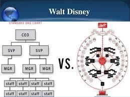 Disney Organizational Flow Chart Short Story Sites Lottery