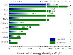 Battery Chemistry Comparison Chart New Lithium Air Battery Could Drive Huge Performance Gains