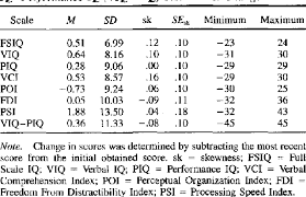 Wechsler Iq Test Scores Chart Table 4 From Long Term Stability Of The Wechsler