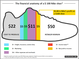 Nike Shoe Sales Chart What Does It Cost To Make A Running Shoe Solereview