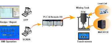 profibus wiring diagram images wiring diagram for lights master jwtechcoth plc touch screen easy view