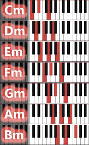 Graphic Overviews Of Piano Chords In 2019 Piano Music