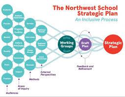 Strategic Planning Process Chart Business Plan Process Flow Chart Strategicplaninfographic