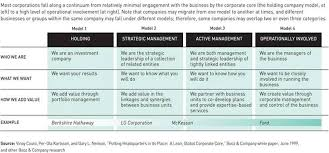 models of corporate management
