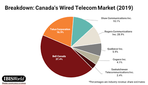Spectrums Effect On 5g Technology And Telecom In Canada