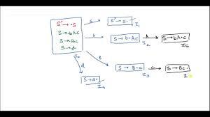 3 Address Code In Compiler Design Compiler Design 3 Address Code Generation And Lr 0 Slr