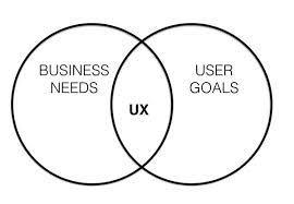 User Experience Venn Diagram The Value Loop