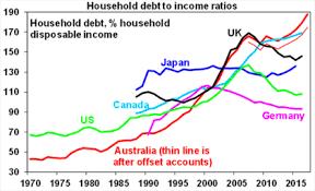 Australians Love Affair With Debt How Big Is The Risk