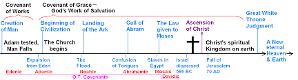 Dispensational Chart Rightly Dividing The Word Of Truth Covenant Versus
