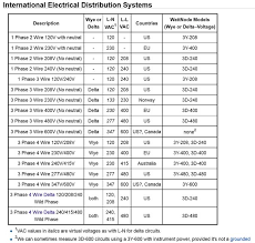how to wire 3 phase 3 phase circuits basic math pdf · distribution transformers illustrations pdf · distribution transformers 2 pdf