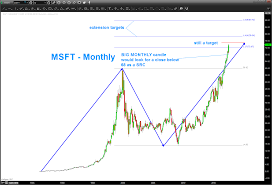 microsoft stock charts is microsofts stock msft running out of upside see it market