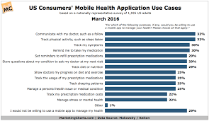 Why People Use Mobile Health Apps Chart