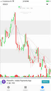 Mcx Ncdex Live With Chart On The App Store