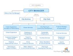 City Of Regina Organizational Structure