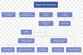 Business Development Manager Organizational Chart Organizational Chart Board Of Directors Organizational