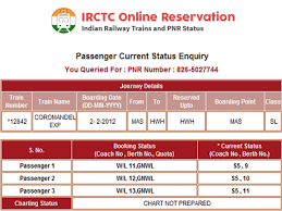 Irctc Chart Not Prepared Everything About Wait List On Indian Trains Ssc 24 Medium