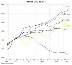 Italy Gdp Comparison Chart Italy Chronicles
