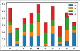 Python Pandas Visualization Tutorialspoint